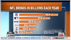 Revenue By Sport from CNN