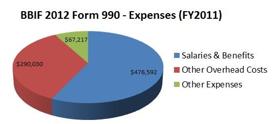 BBIF 2012 Form 990 Expenses Chart 1