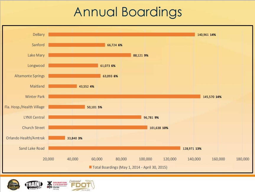 SunRail Year 1 Boardings per station